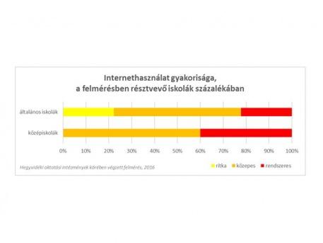 Internet-használat gyakorisága, a megkérdezett iskolák százalékában